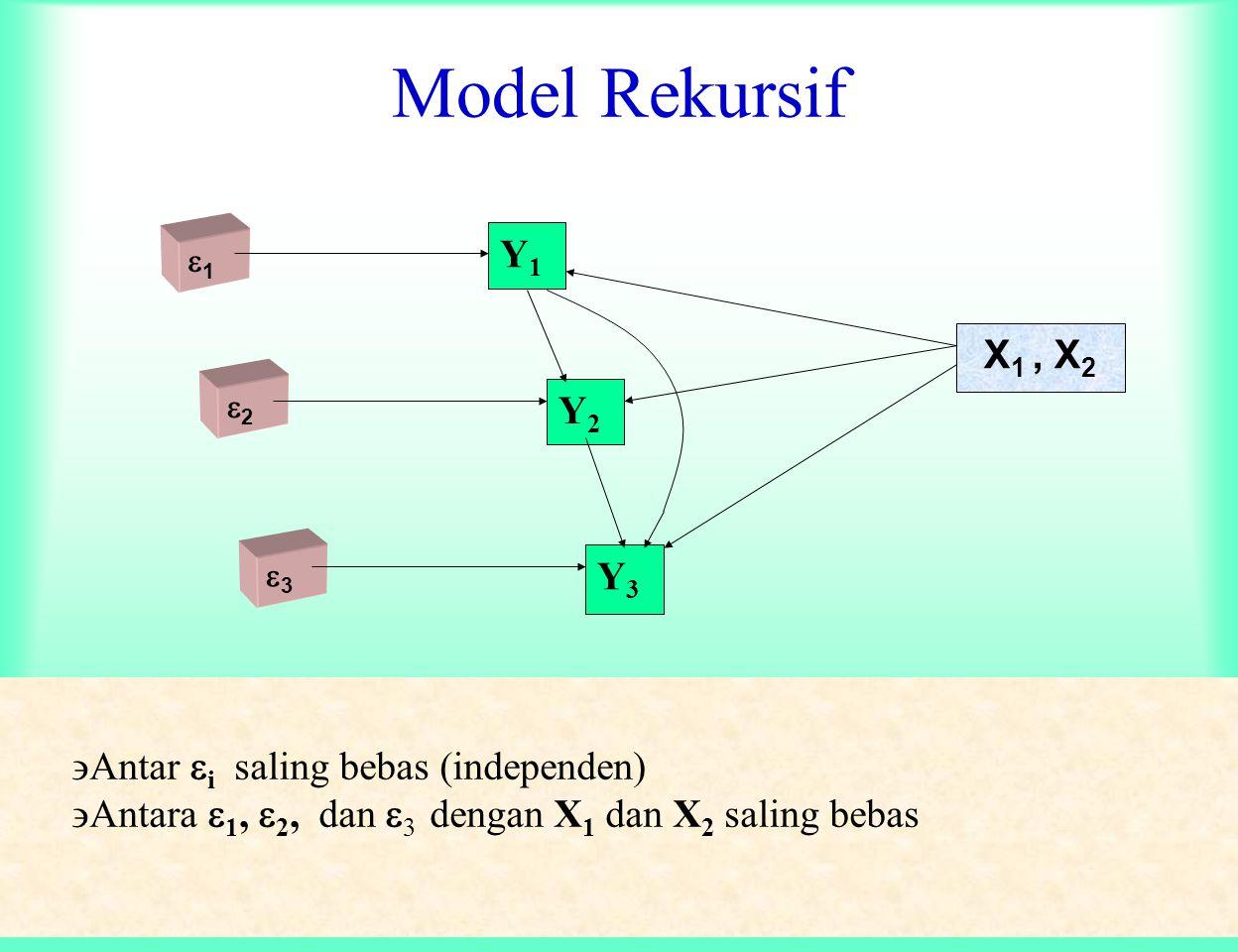 Model Rekursif Y1 X1 , X2 Y2 Y3 Antar i saling bebas (independen)