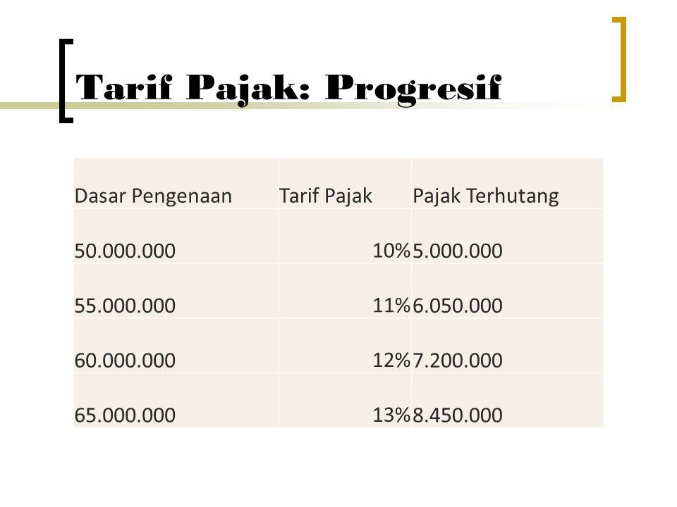 Tarif Pajak: Progresif