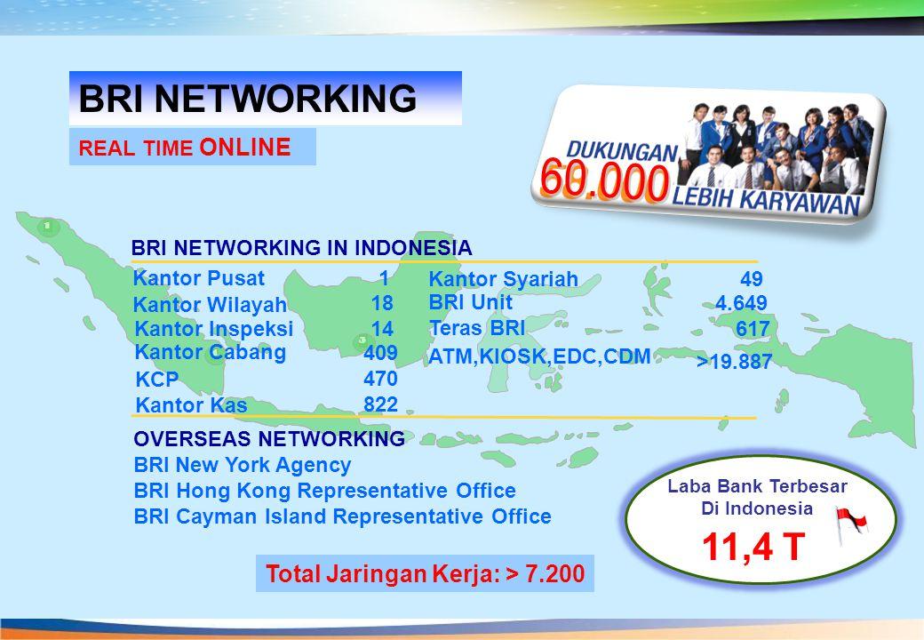 Laba Bank Terbesar Di Indonesia