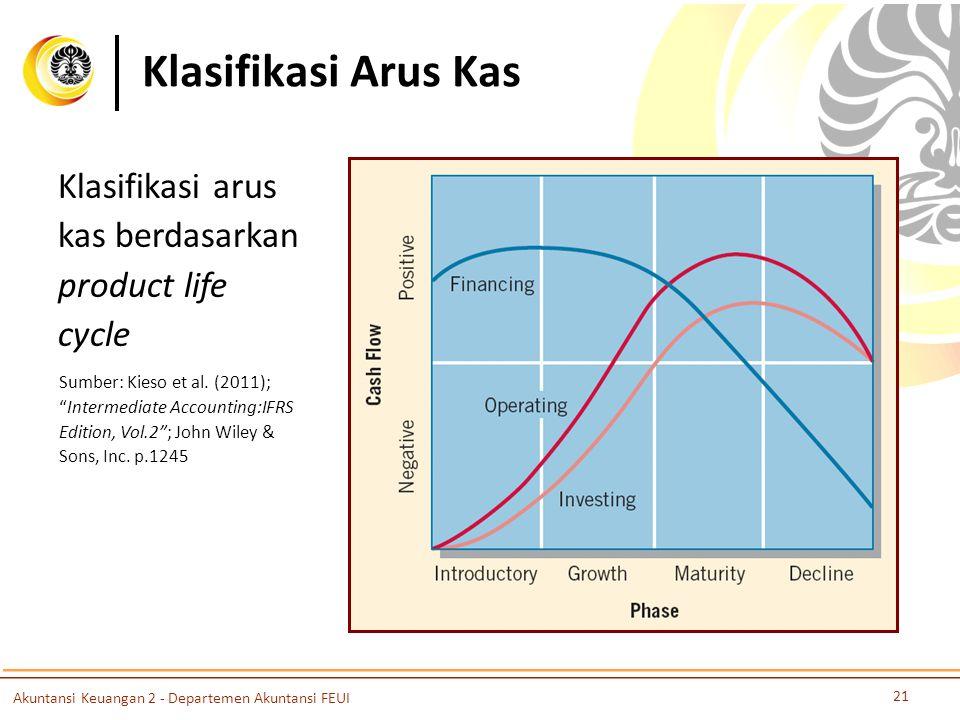 Klasifikasi Arus Kas Klasifikasi arus kas berdasarkan product life cycle.