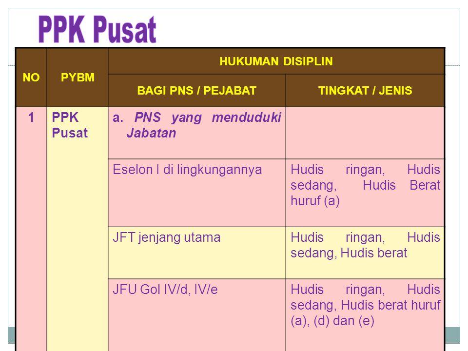 PPK Pusat 1 PPK Pusat a. PNS yang menduduki Jabatan