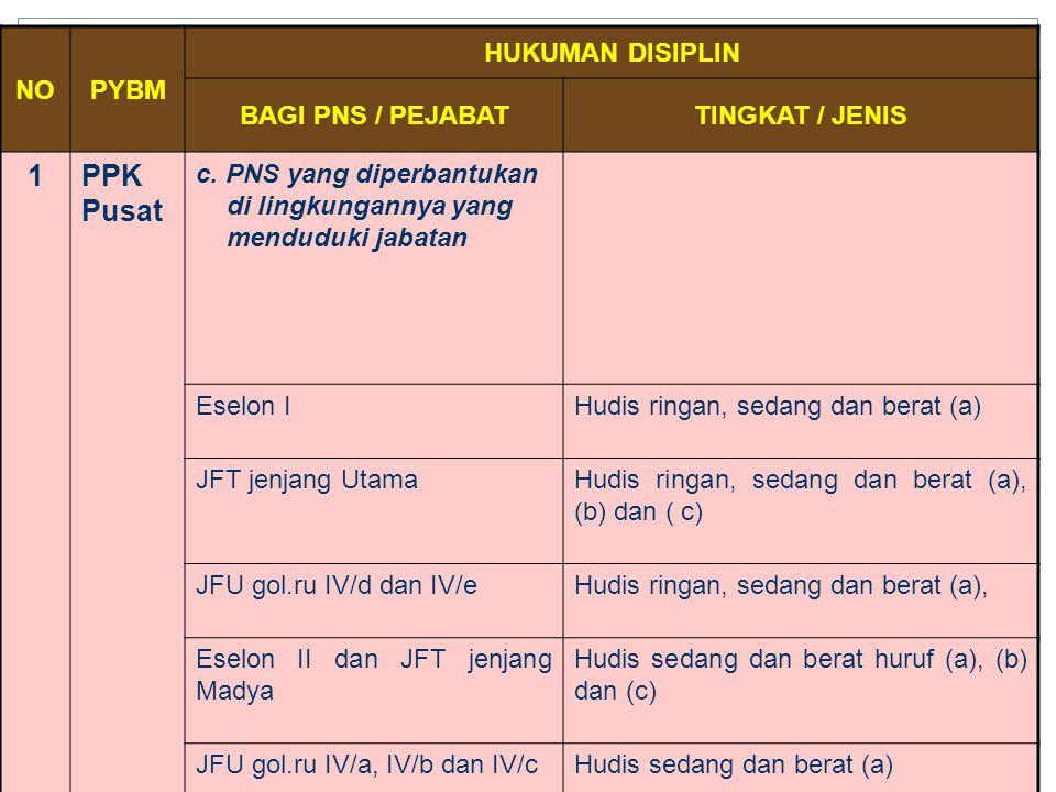 1 PPK Pusat NO PYBM HUKUMAN DISIPLIN BAGI PNS / PEJABAT