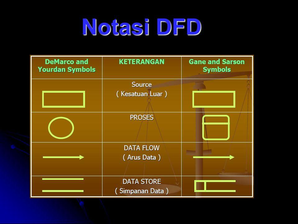 Notasi DFD