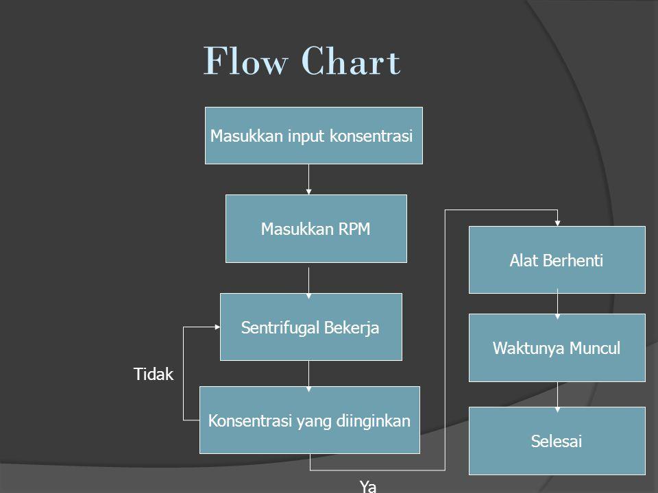 Flow Chart Masukkan input konsentrasi Masukkan RPM Alat Berhenti