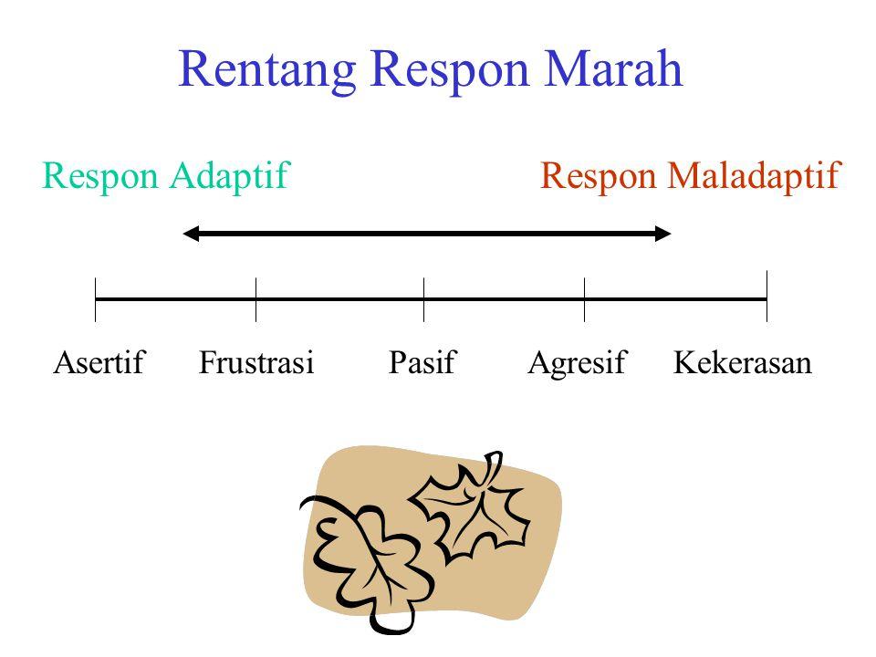 Rentang Respon Marah Respon Adaptif Respon Maladaptif Asertif