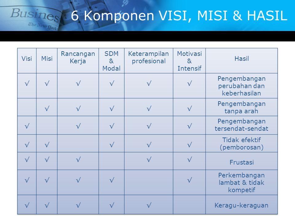 6 Komponen VISI, MISI & HASIL