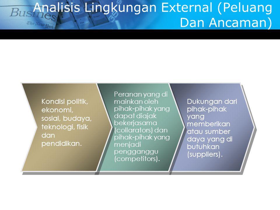 Analisis Lingkungan External (Peluang Dan Ancaman)