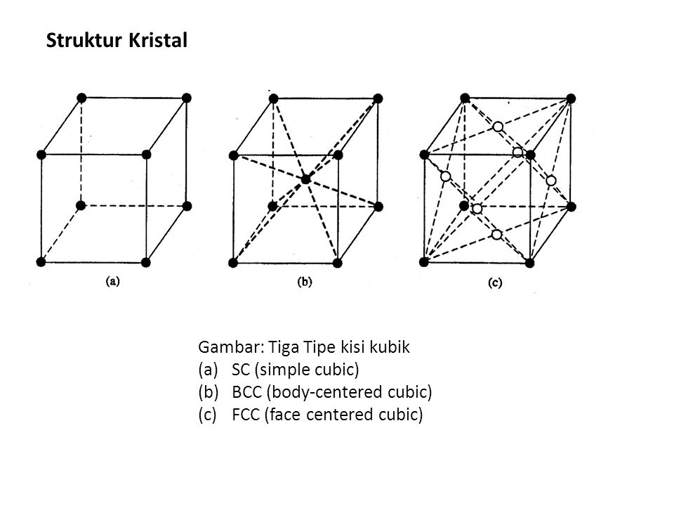 Struktur Kristal Gambar: Tiga Tipe kisi kubik SC (simple cubic)