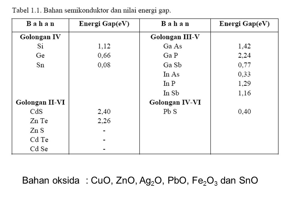 Bahan oksida : CuO, ZnO, Ag2O, PbO, Fe2O3 dan SnO