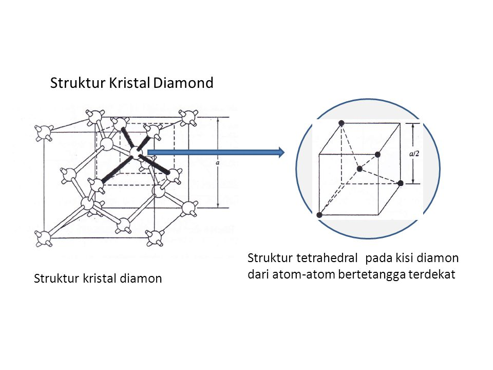 Struktur Kristal Diamond