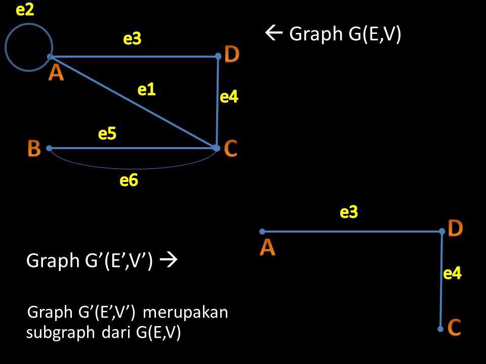 A B D C A D C  Graph G(E,V) Graph G'(E',V')  e2 e3 e1 e4 e5 e6 e3 e4