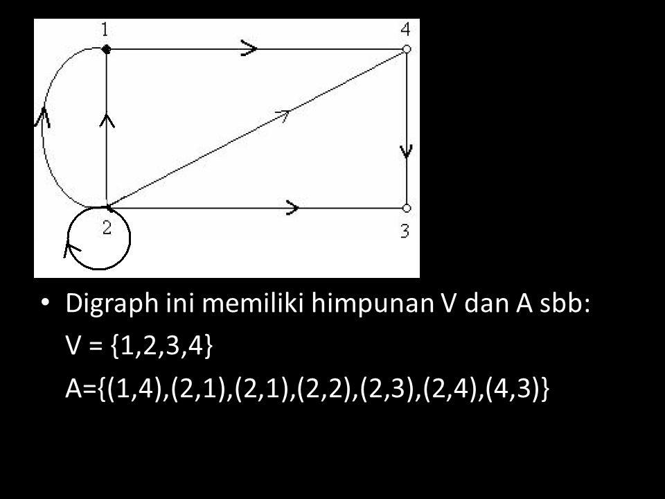 Digraph ini memiliki himpunan V dan A sbb: