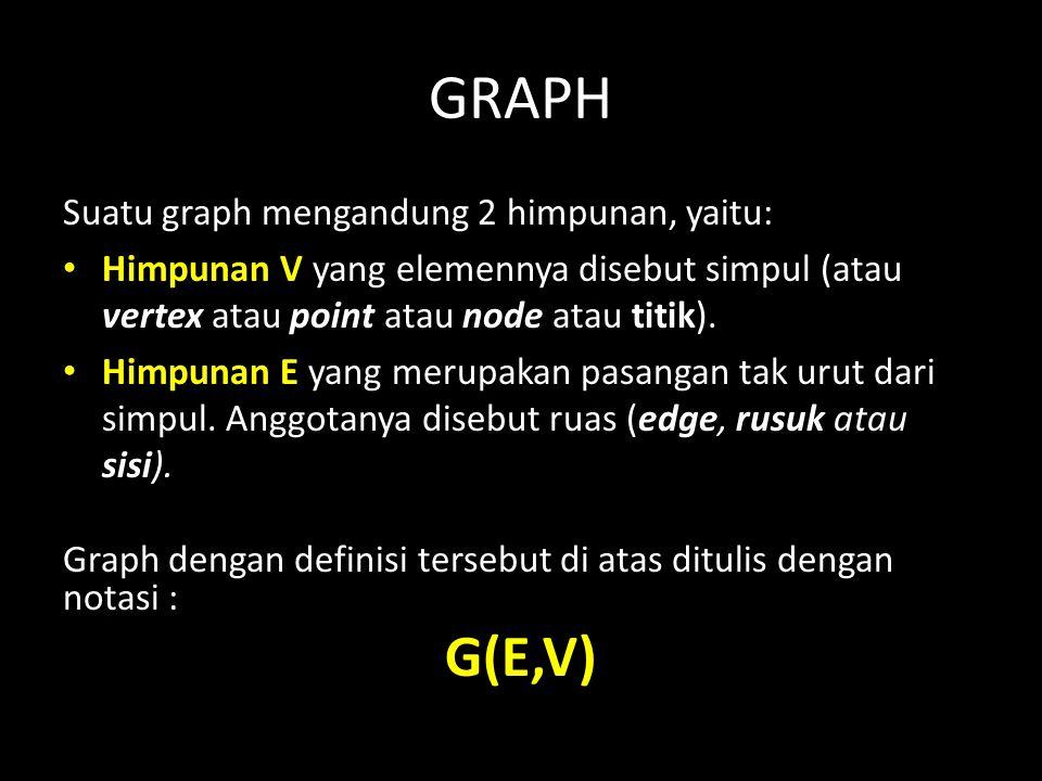 GRAPH G(E,V) Suatu graph mengandung 2 himpunan, yaitu: