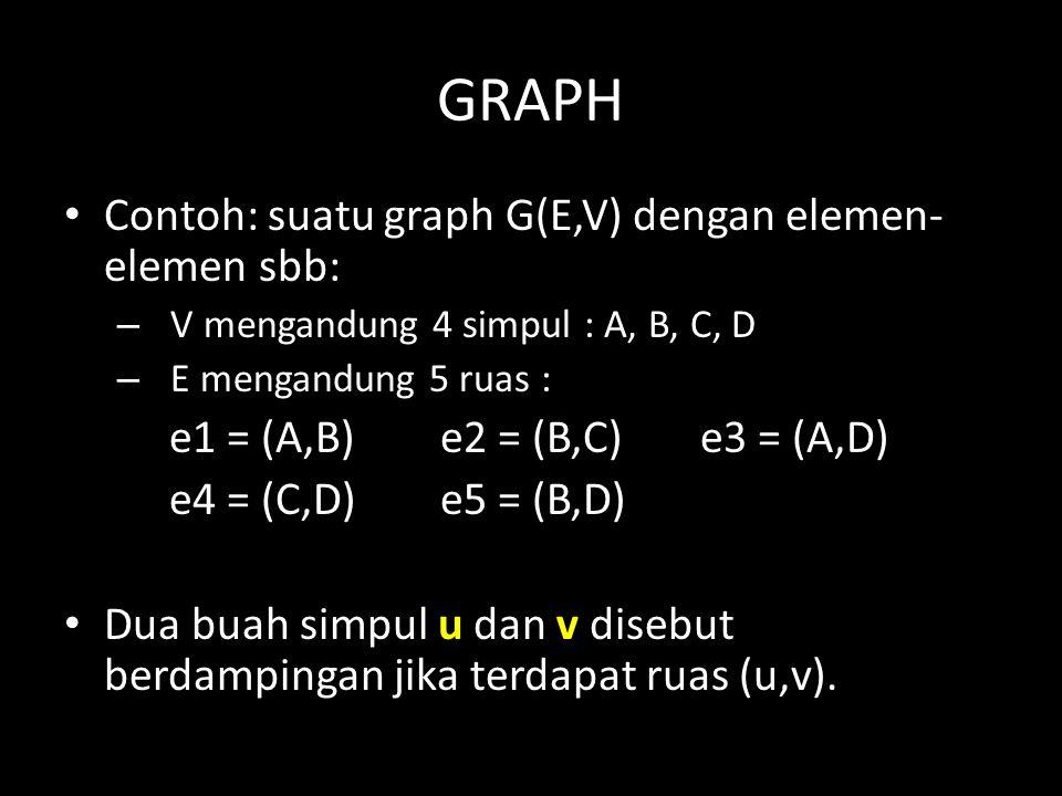 GRAPH Contoh: suatu graph G(E,V) dengan elemen-elemen sbb: