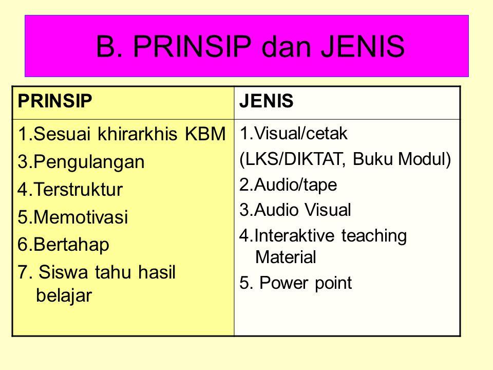 B. PRINSIP dan JENIS PRINSIP JENIS 1.Sesuai khirarkhis KBM