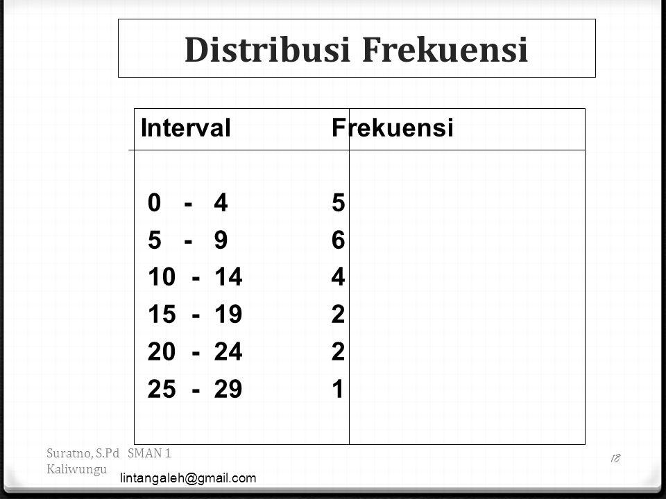 Distribusi Frekuensi Interval Frekuensi 0 - 4 5 5 - 9 6 10 - 14 4