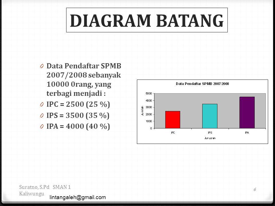 DIAGRAM BATANG Data Pendaftar SPMB 2007/2008 sebanyak 10000 0rang, yang terbagi menjadi : IPC = 2500 (25 %)