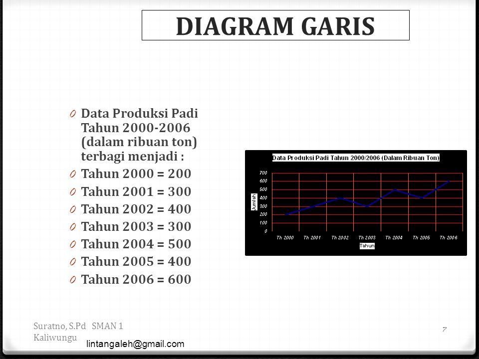 DIAGRAM GARIS Data Produksi Padi Tahun 2000-2006 (dalam ribuan ton) terbagi menjadi : Tahun 2000 = 200.