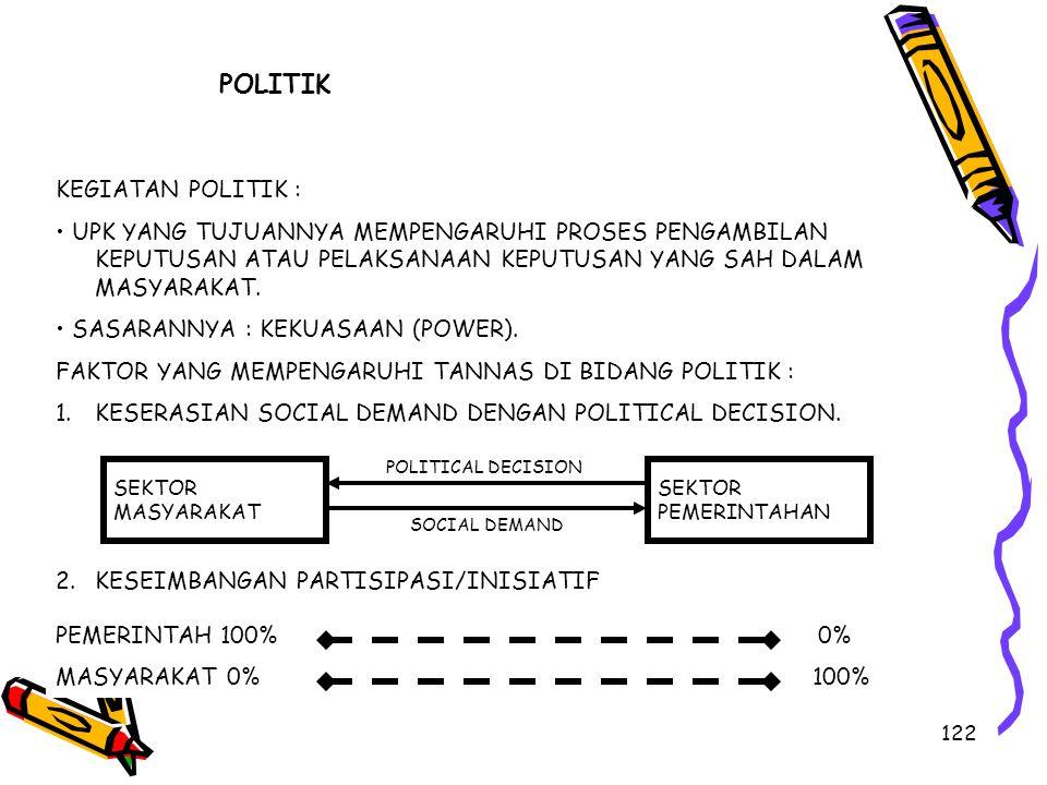 POLITIK KEGIATAN POLITIK :
