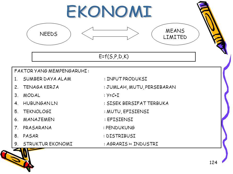 EKONOMI MEANS NEEDS LIMITED E=f(S,P,D,K) FAKTOR YANG MEMPENGARUHI :