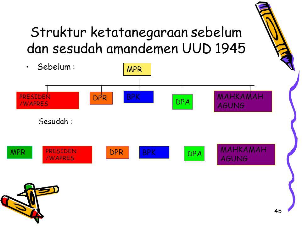 Struktur ketatanegaraan sebelum dan sesudah amandemen UUD 1945