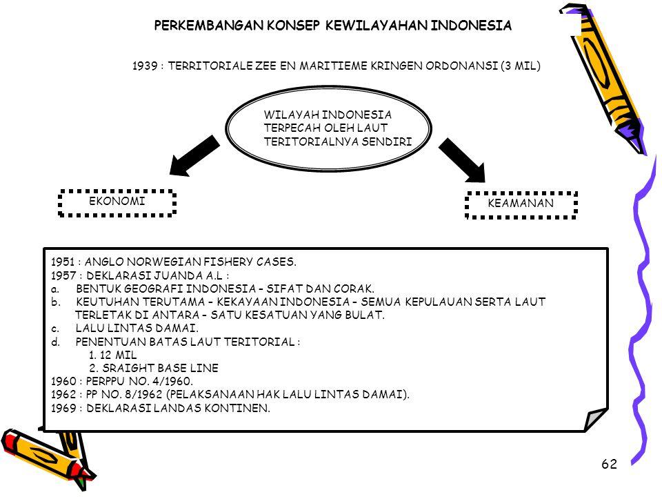 PERKEMBANGAN KONSEP KEWILAYAHAN INDONESIA