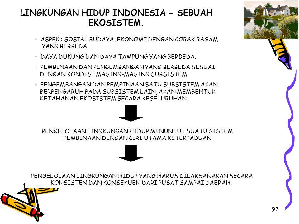 LINGKUNGAN HIDUP INDONESIA = SEBUAH EKOSISTEM.