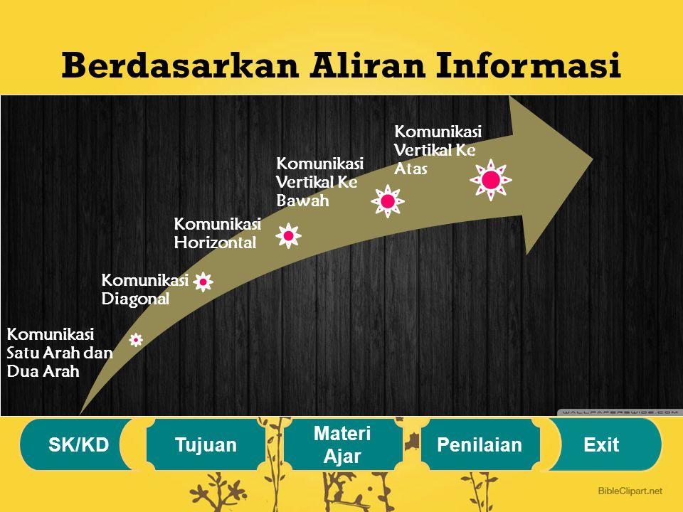 Berdasarkan Aliran Informasi