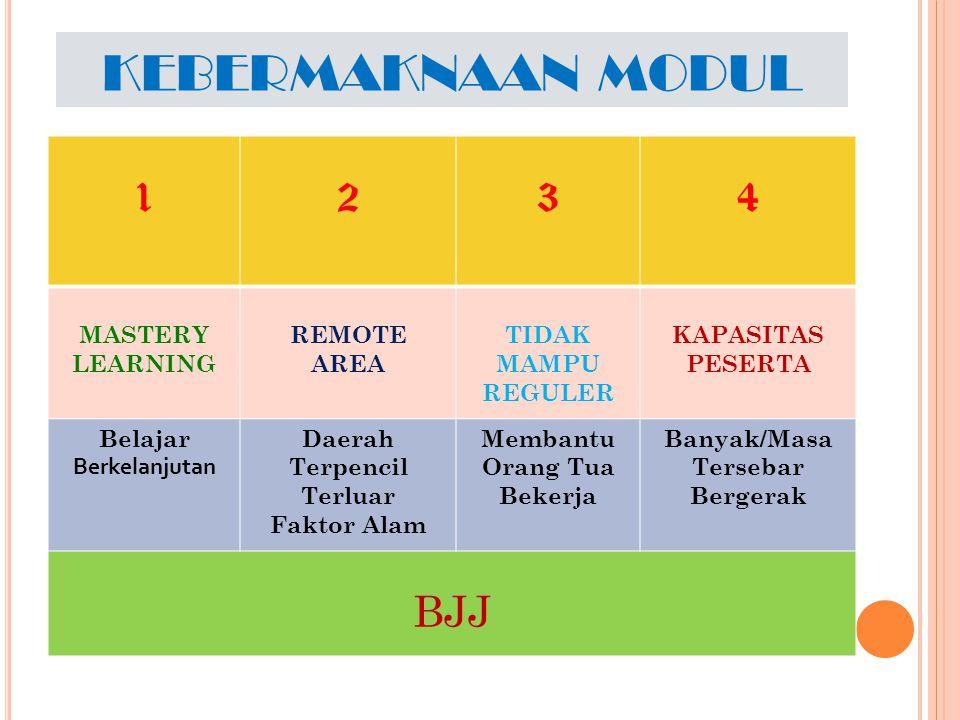 KEBERMAKNAAN MODUL 1 2 3 4 BJJ MASTERY LEARNING REMOTE AREA