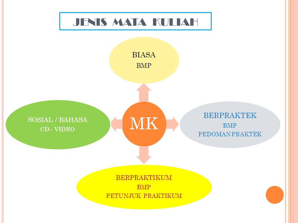 JENIS MATA KULIAH BERPRAKTEK BIASA BERPRAKTIKUM SOSIAL / BAHASA BMP