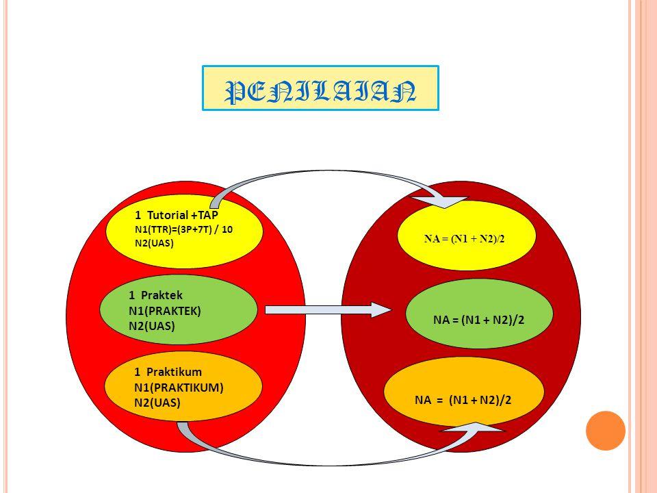 PENILAIAN 1 Tutorial +TAP N1(TTR)=(3P+7T) / 10 N2(UAS)