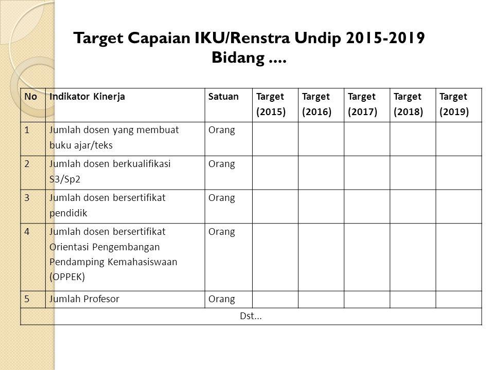 Target Capaian IKU/Renstra Undip 2015-2019