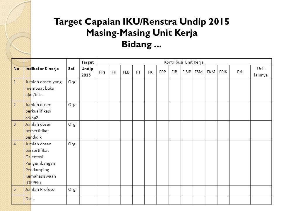 Target Capaian IKU/Renstra Undip 2015 Masing-Masing Unit Kerja