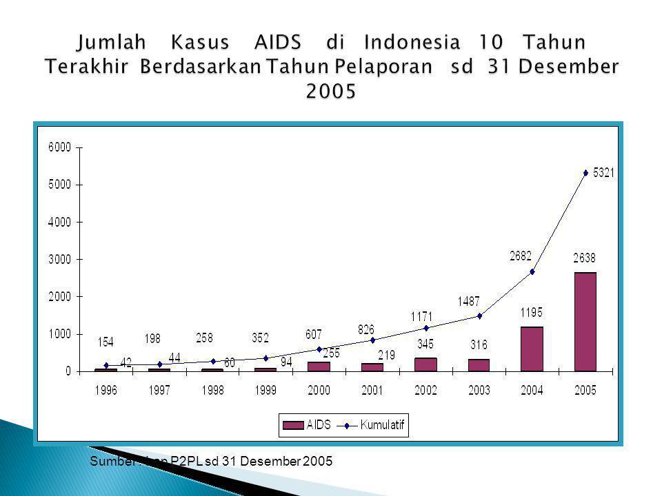 Jumlah Kasus AIDS di Indonesia 10 Tahun Terakhir Berdasarkan Tahun Pelaporan sd 31 Desember 2005