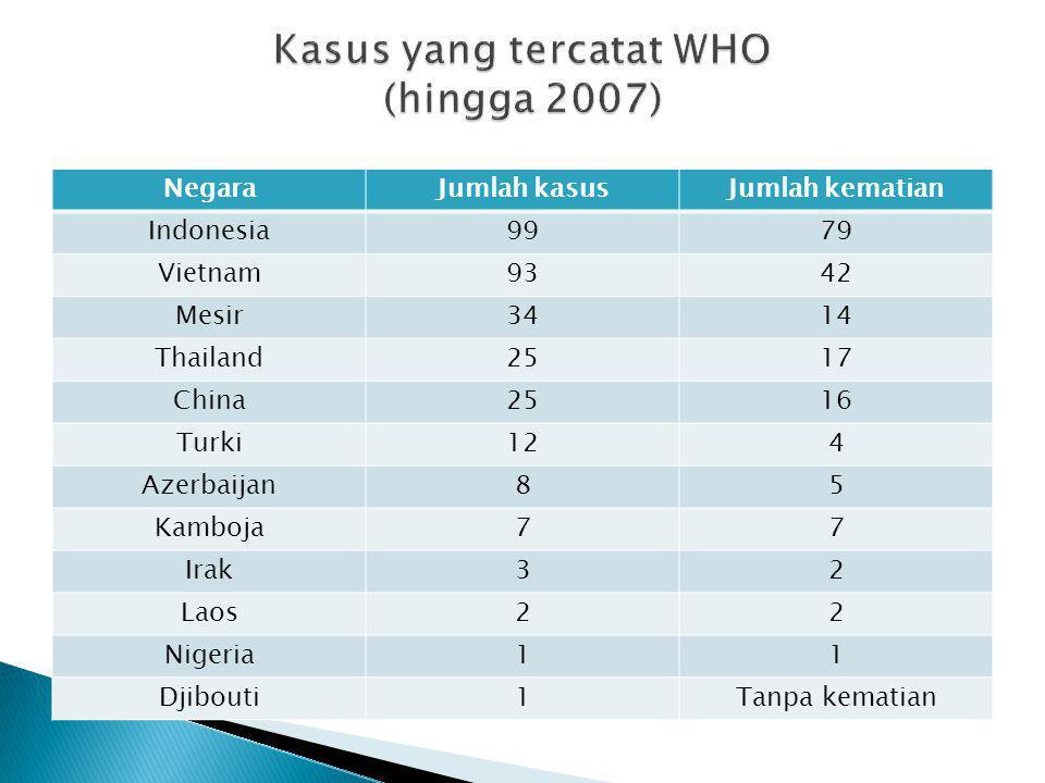 Kasus yang tercatat WHO (hingga 2007)