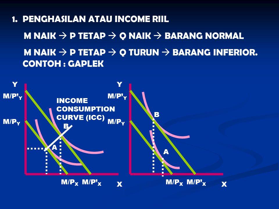 PENGHASILAN ATAU INCOME RIIL M NAIK  P TETAP  Q NAIK  BARANG NORMAL