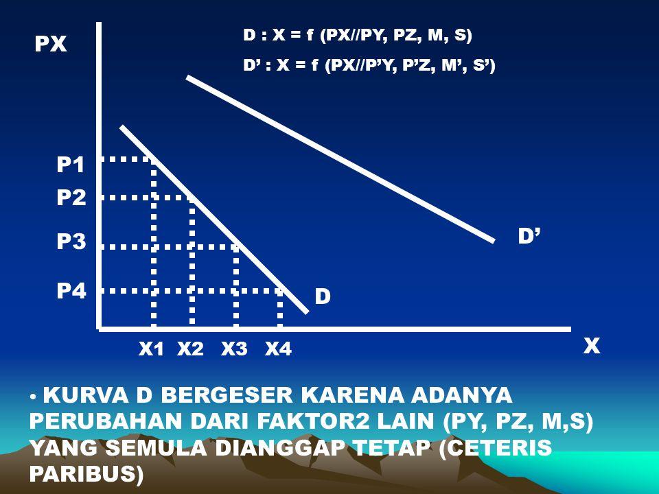 PX P1 P2 D' P3 P4 D X X1 X2 X3 X4 D : X = f (PX//PY, PZ, M, S)