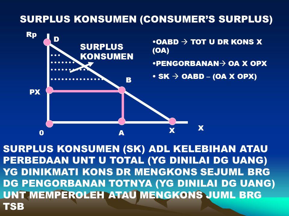 SURPLUS KONSUMEN (CONSUMER'S SURPLUS)
