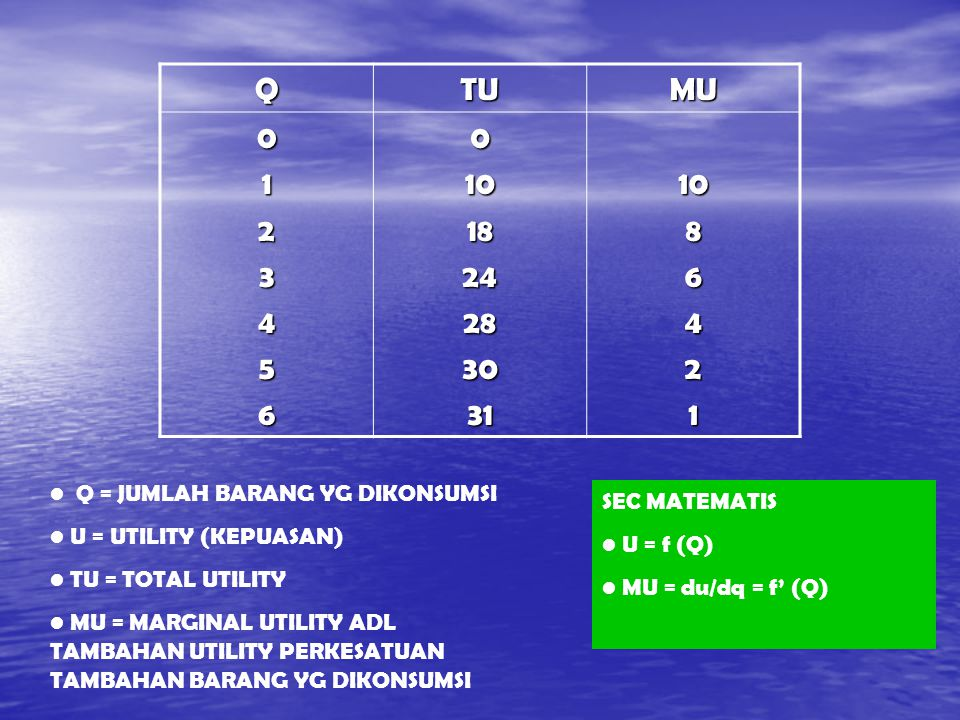 Q TU. MU. 1. 2. 3. 4. 5. 6. 10. 18. 24. 28. 30. 31. 8. Q = JUMLAH BARANG YG DIKONSUMSI.