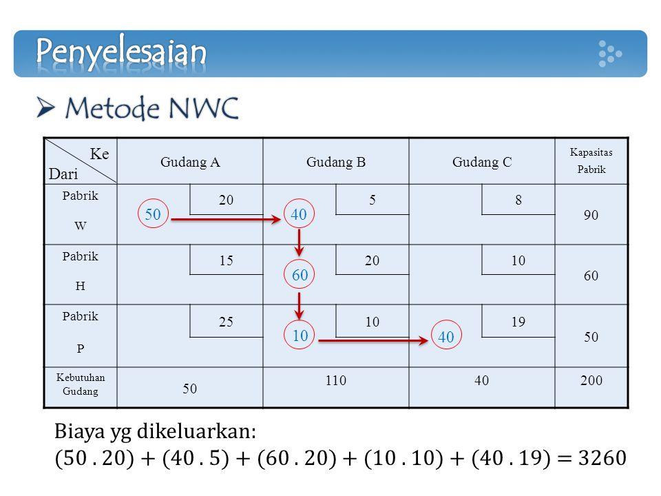 Penyelesaian Metode NWC Biaya yg dikeluarkan: