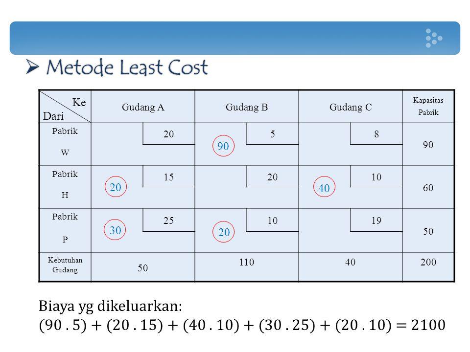 Metode Least Cost Biaya yg dikeluarkan: