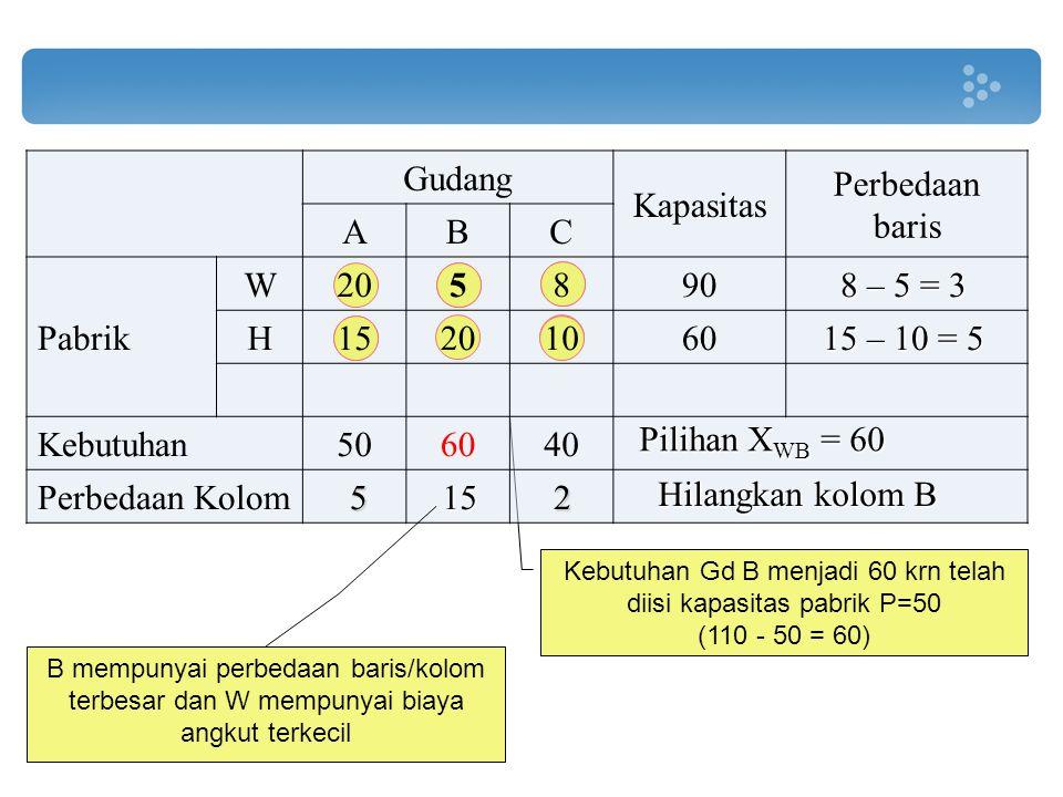 Kebutuhan Gd B menjadi 60 krn telah diisi kapasitas pabrik P=50