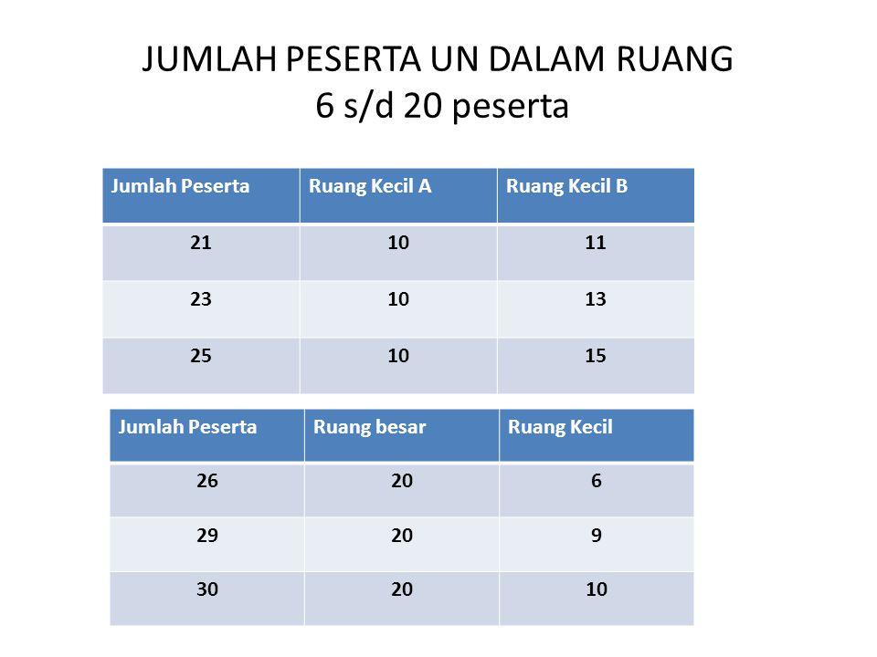 JUMLAH PESERTA UN DALAM RUANG 6 s/d 20 peserta