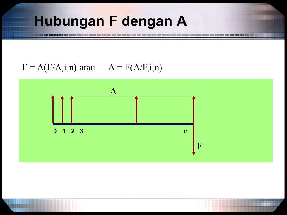 Hubungan F dengan A F = A(F/A,i,n) atau A = F(A/F,i,n) A. 0 1 2 3 n.