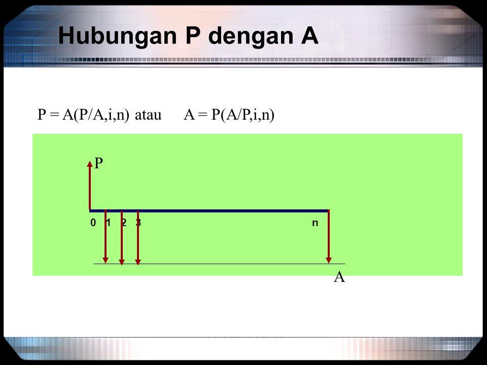 Hubungan P dengan A P = A(P/A,i,n) atau A = P(A/P,i,n) P. 0 1 2 3 n.