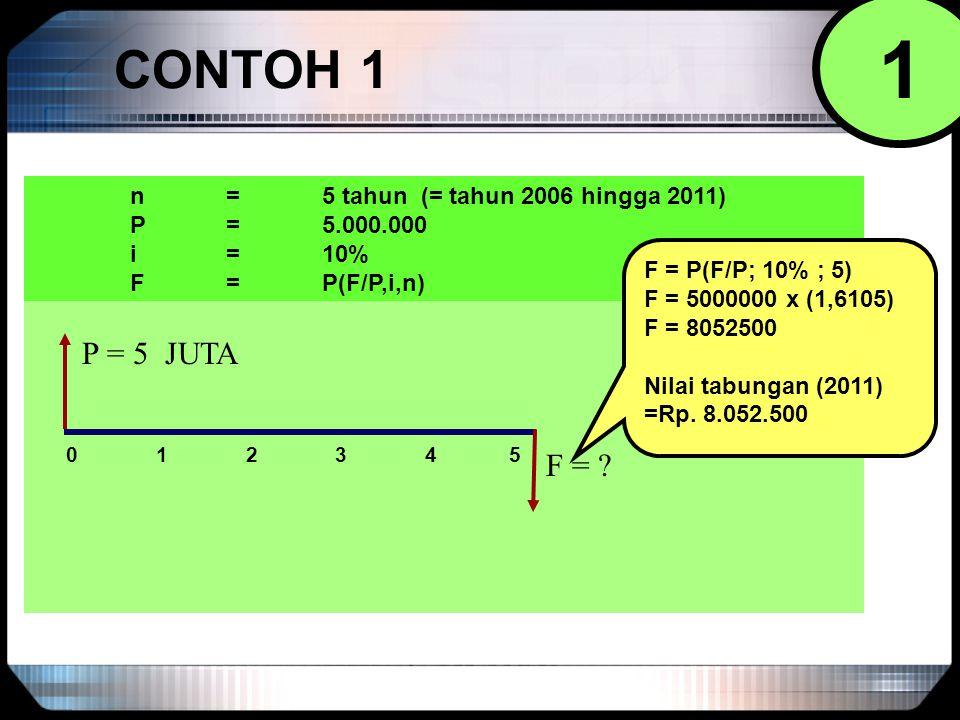 1 CONTOH 1 P = 5 JUTA F = n = 5 tahun (= tahun 2006 hingga 2011)