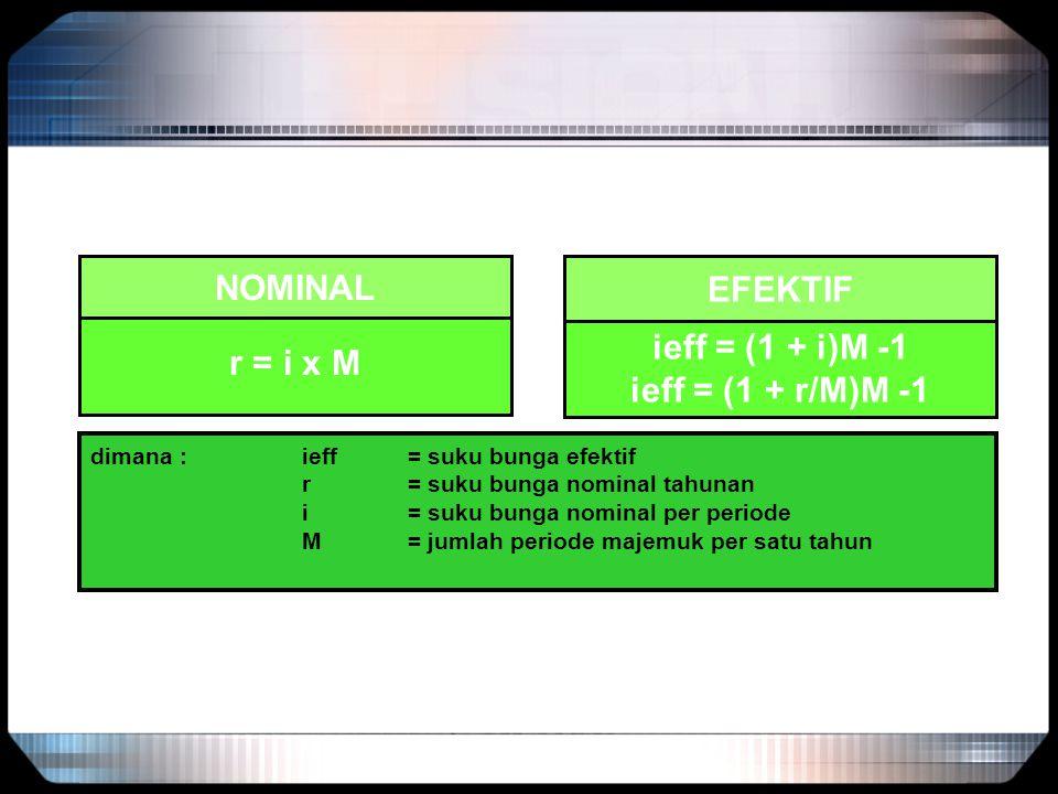 NOMINAL EFEKTIF r = i x M ieff = (1 + i)M -1 ieff = (1 + r/M)M -1