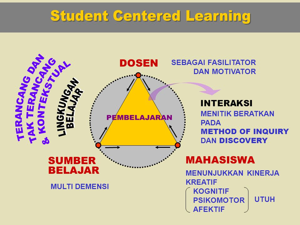 Student Centered Learning