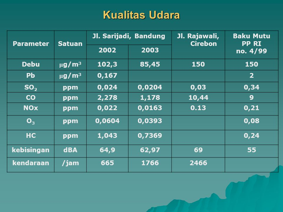 Kualitas Udara Parameter Satuan Jl. Sarijadi, Bandung