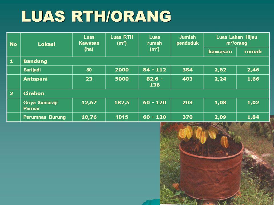 LUAS RTH/ORANG 1015 No Lokasi Luas Kawasan (ha) Luas RTH (m2)